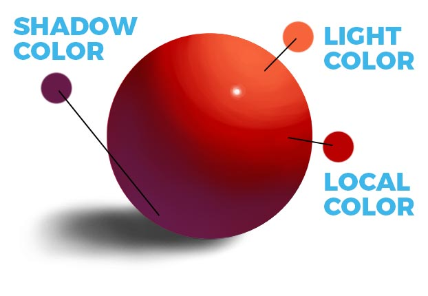 a red ball showing shadow color, light color and local color